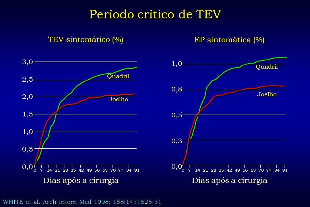 Período crítico de TEV EP sintomática (%) Dias após a cirurgia