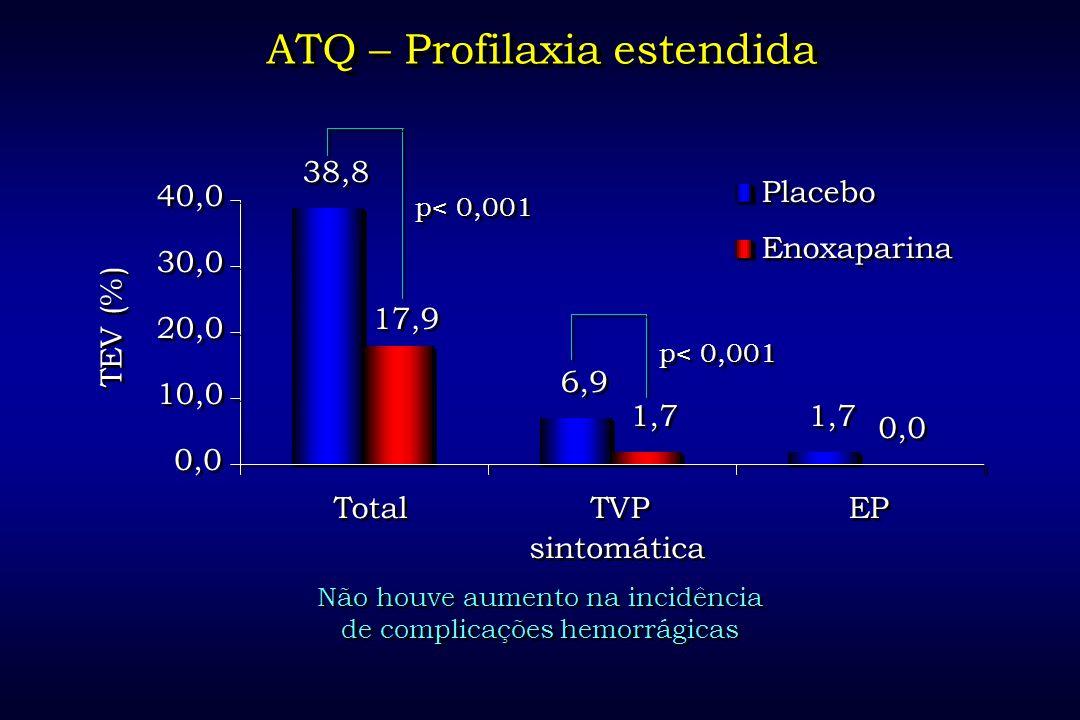 ATQ – Profilaxia estendida