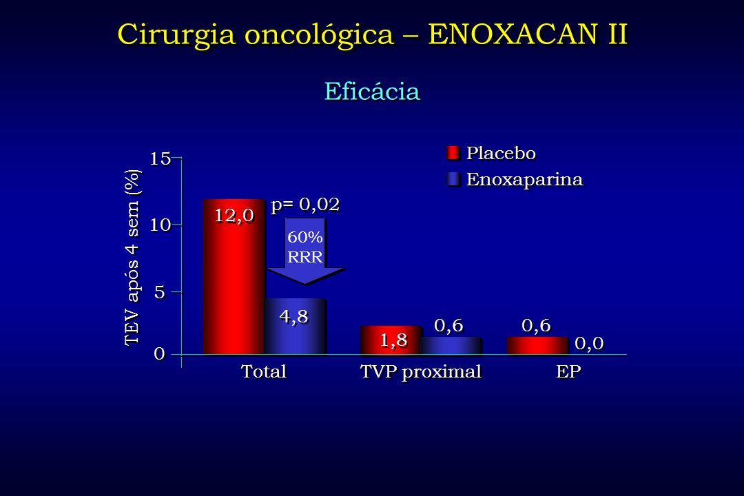 Cirurgia oncológica – ENOXACAN II