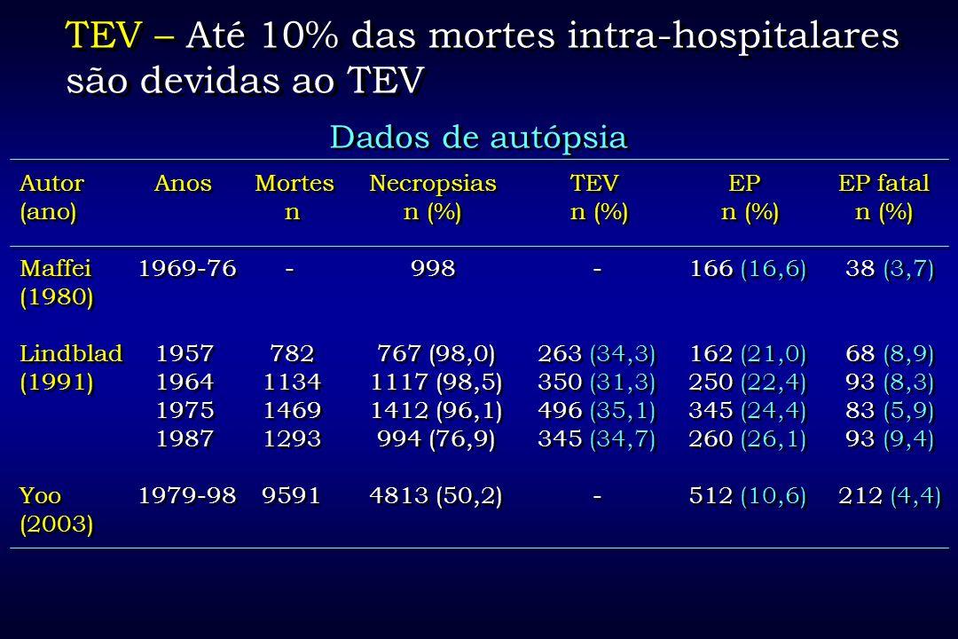 TEV – Até 10% das mortes intra-hospitalares são devidas ao TEV