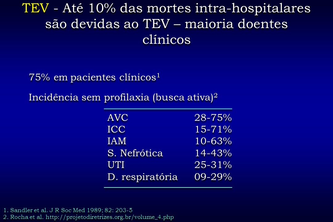 TEV - Até 10% das mortes intra-hospitalares são devidas ao TEV – maioria doentes clínicos