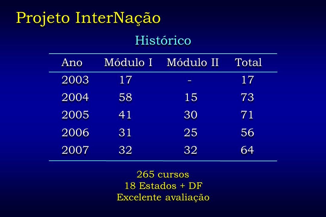 Projeto InterNação Histórico Ano Módulo I Módulo II Total 2003 17 - 17