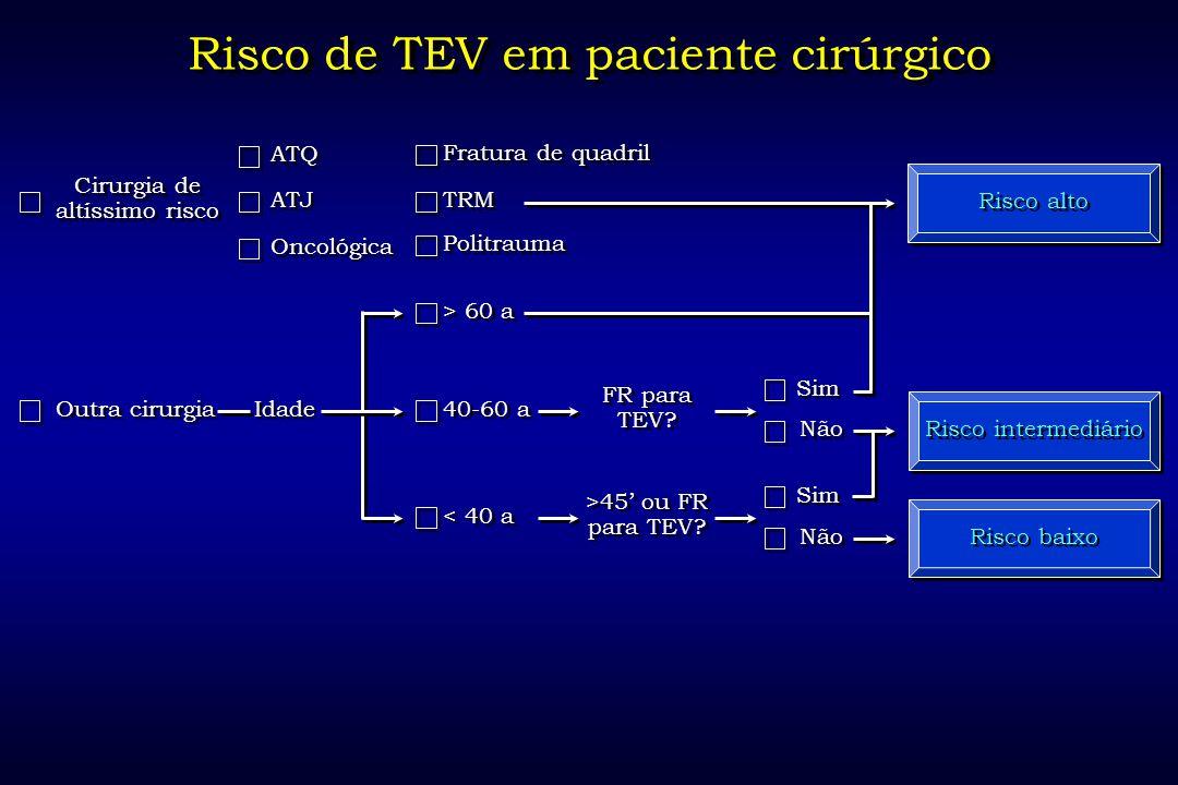 Risco de TEV em paciente cirúrgico