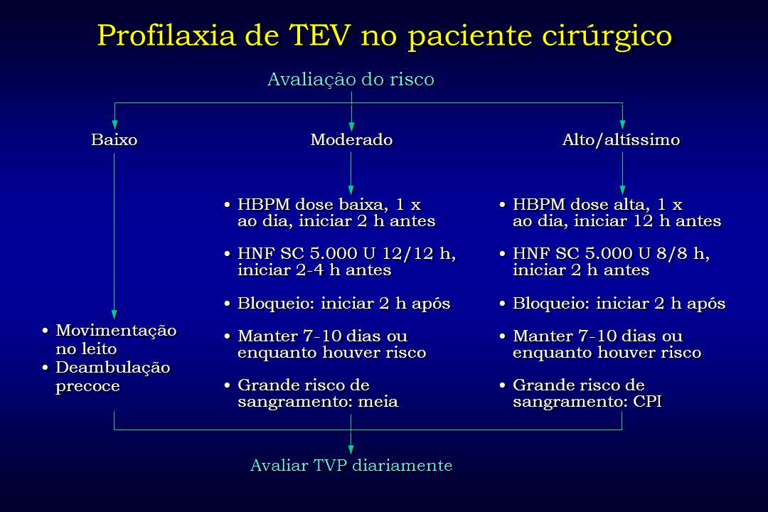 Avaliar TVP diariamente