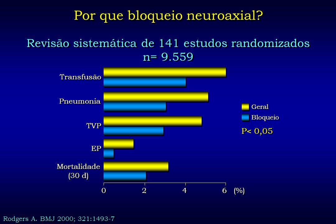 Revisão sistemática de 141 estudos randomizados n= 9.559