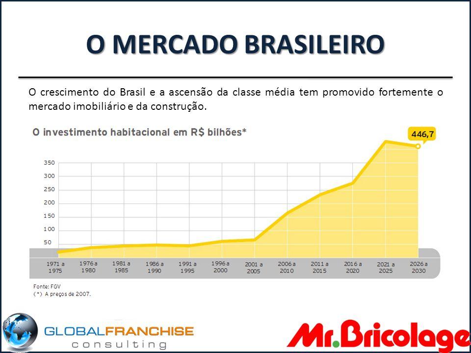 O MERCADO BRASILEIRO O crescimento do Brasil e a ascensão da classe média tem promovido fortemente o mercado imobiliário e da construção.