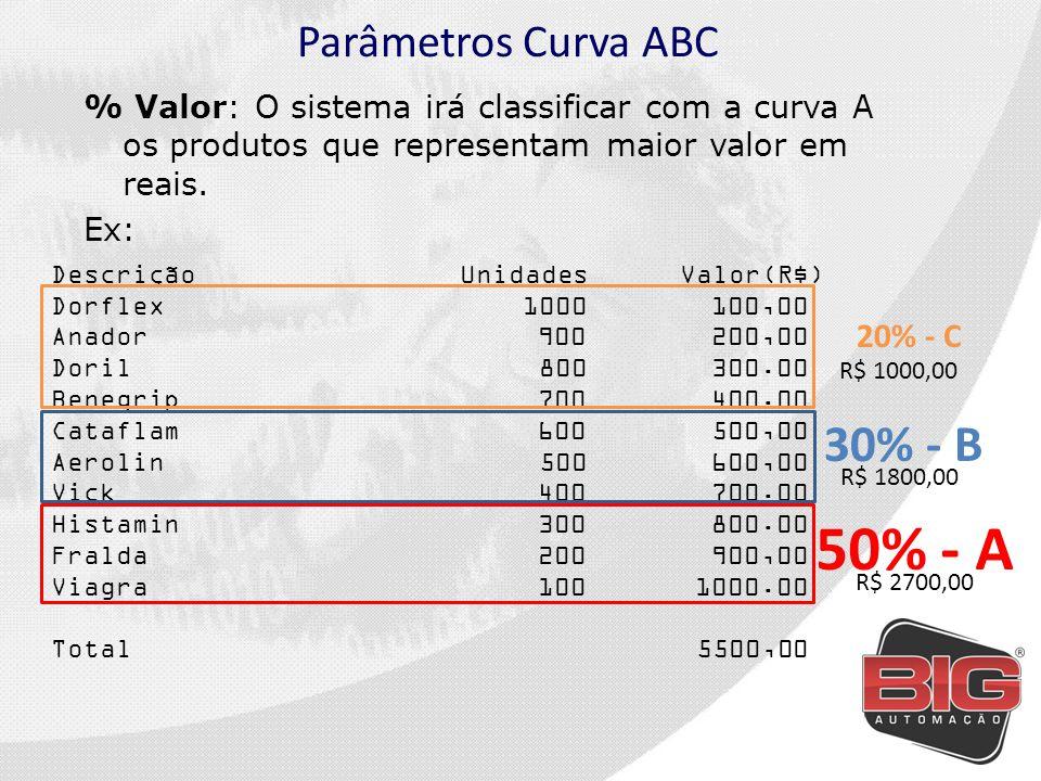 50% - A 30% - B Parâmetros Curva ABC 20% - C