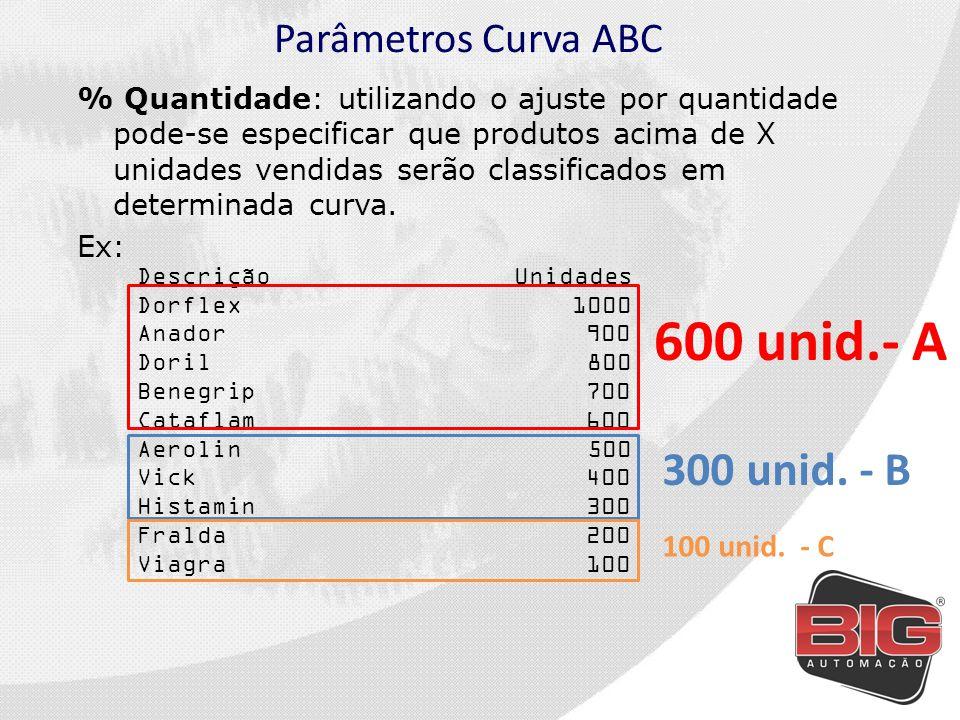 600 unid.- A 300 unid. - B Parâmetros Curva ABC 100 unid. - C