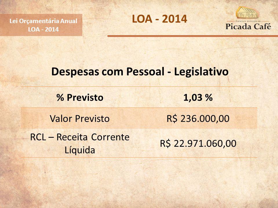 Despesas com Pessoal - Legislativo