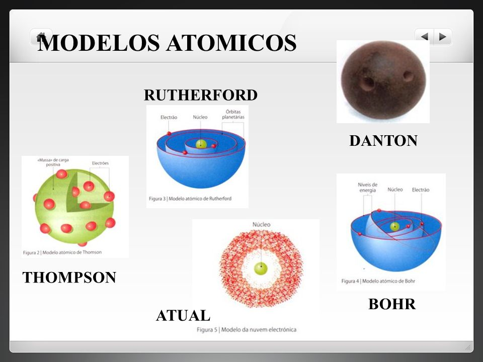 MODELOS ATOMICOS RUTHERFORD DANTON THOMPSON BOHR ATUAL
