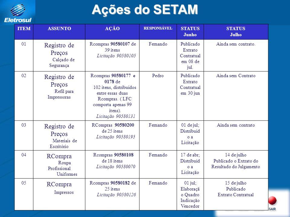 Ações do SETAM Registro de Preços RCompra Impressos ITEM ASSUNTO AÇÃO