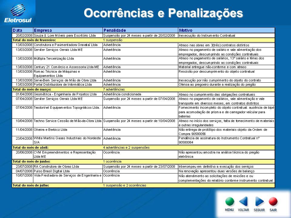 Ocorrências e Penalizações