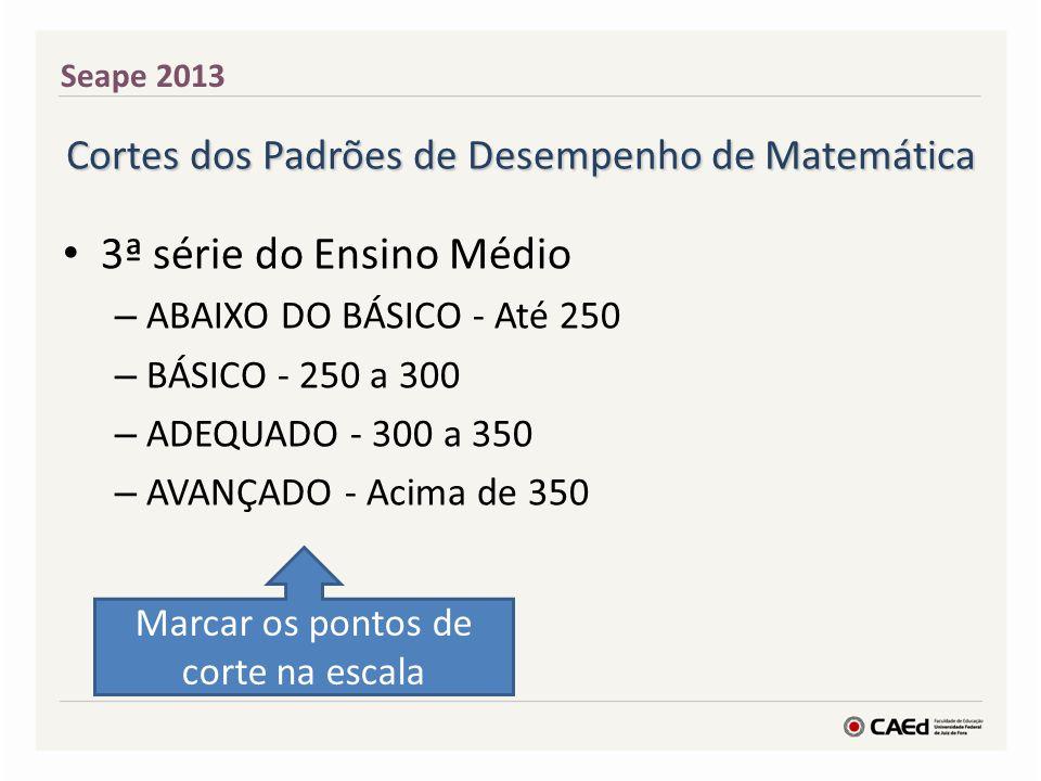 Seape 2013 Cortes dos Padrões de Desempenho de Matemática. 3ª série do Ensino Médio. ABAIXO DO BÁSICO - Até 250.