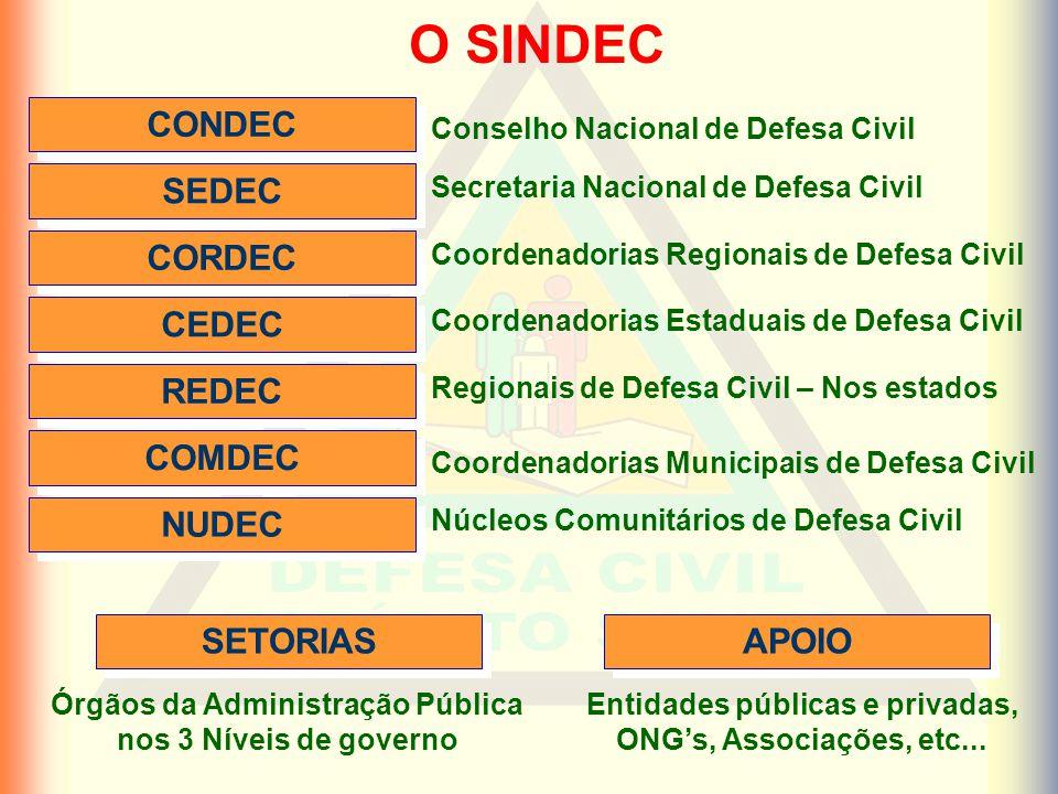 O SINDEC CONDEC SEDEC CORDEC CEDEC REDEC COMDEC NUDEC SETORIAS APOIO