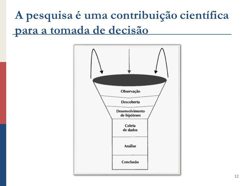A pesquisa é uma contribuição científica para a tomada de decisão