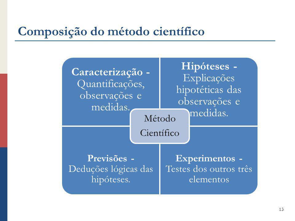 Composição do método científico