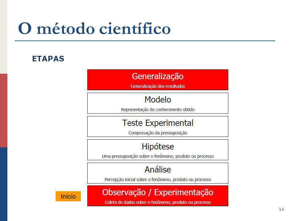 O método científico ETAPAS