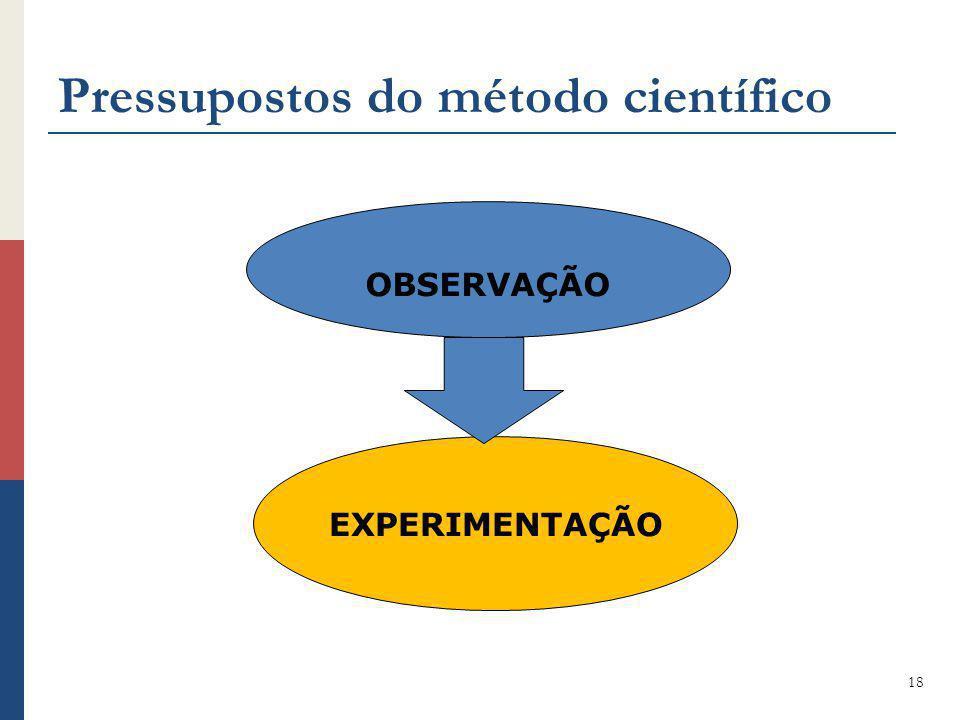 Pressupostos do método científico