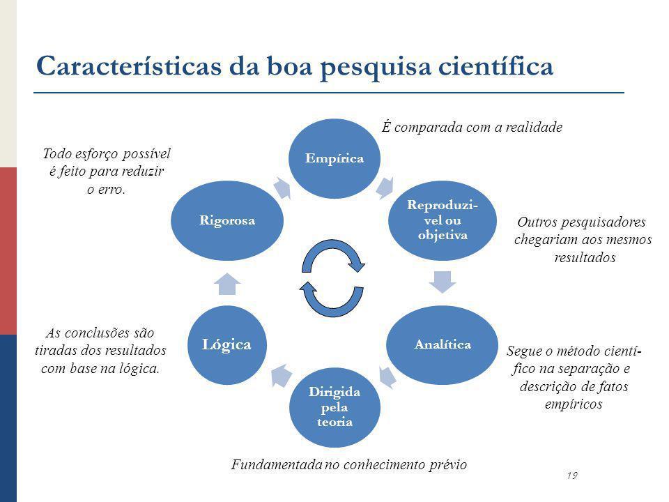 Características da boa pesquisa científica