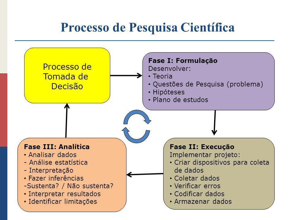 Processo de Pesquisa Científica