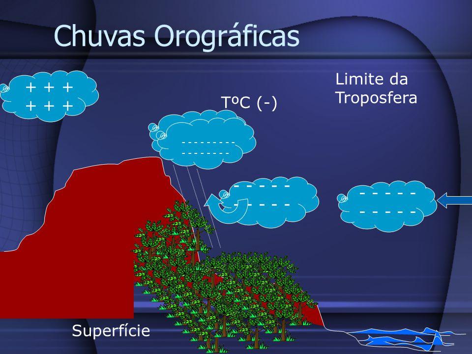 Chuvas Orográficas Limite da Troposfera + + + + + + TºC (-)