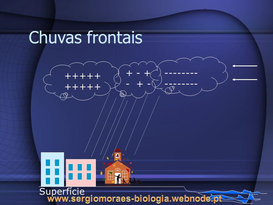 Chuvas frontais + - + - + - ---------------- ++++++++++ Superfície