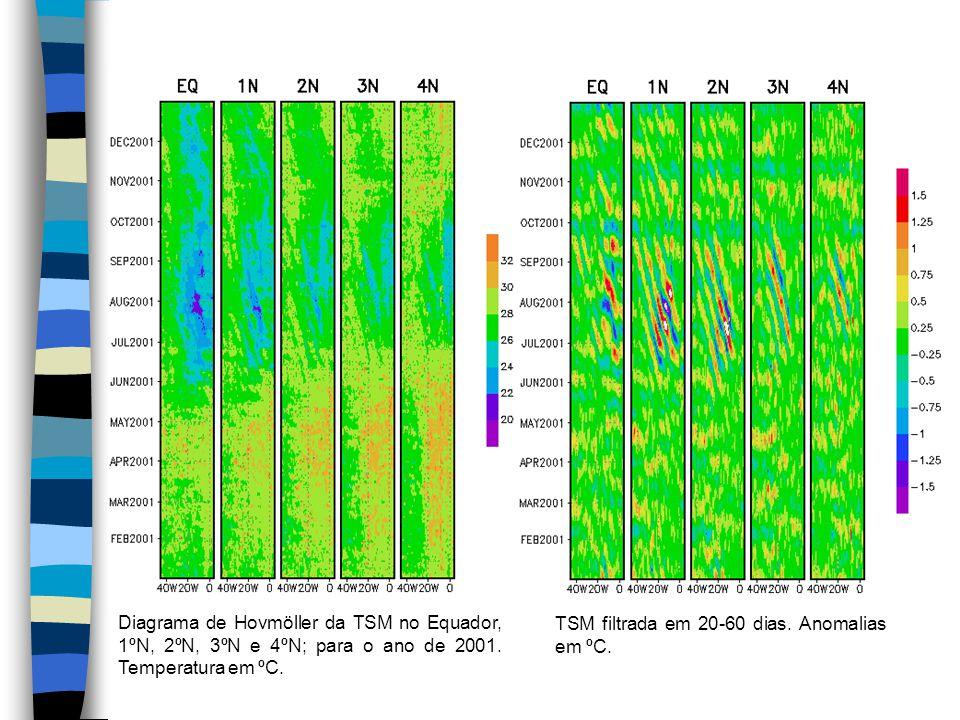 Diagrama de Hovmöller da TSM no Equador, 1ºN, 2ºN, 3ºN e 4ºN; para o ano de 2001. Temperatura em ºC.