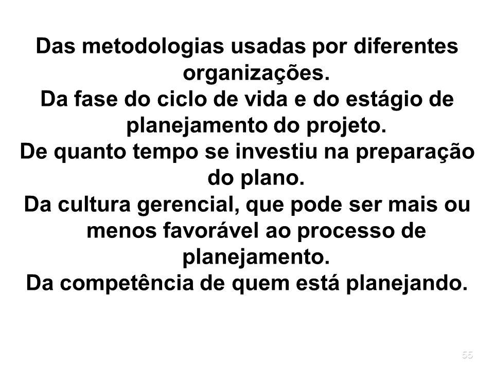 Das metodologias usadas por diferentes organizações.