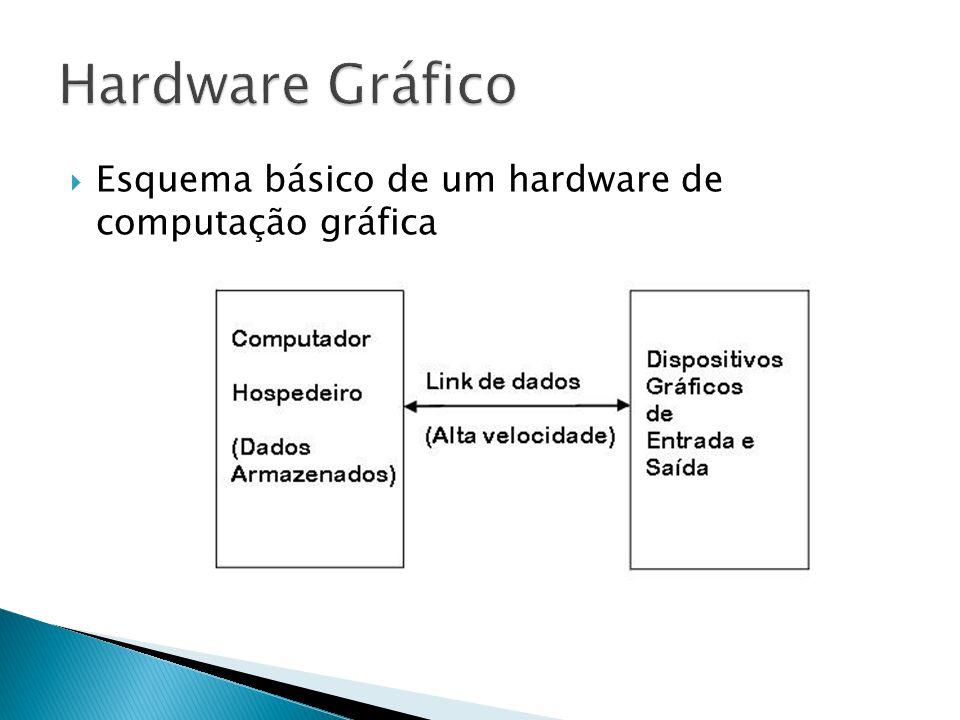 Hardware Gráfico Esquema básico de um hardware de computação gráfica