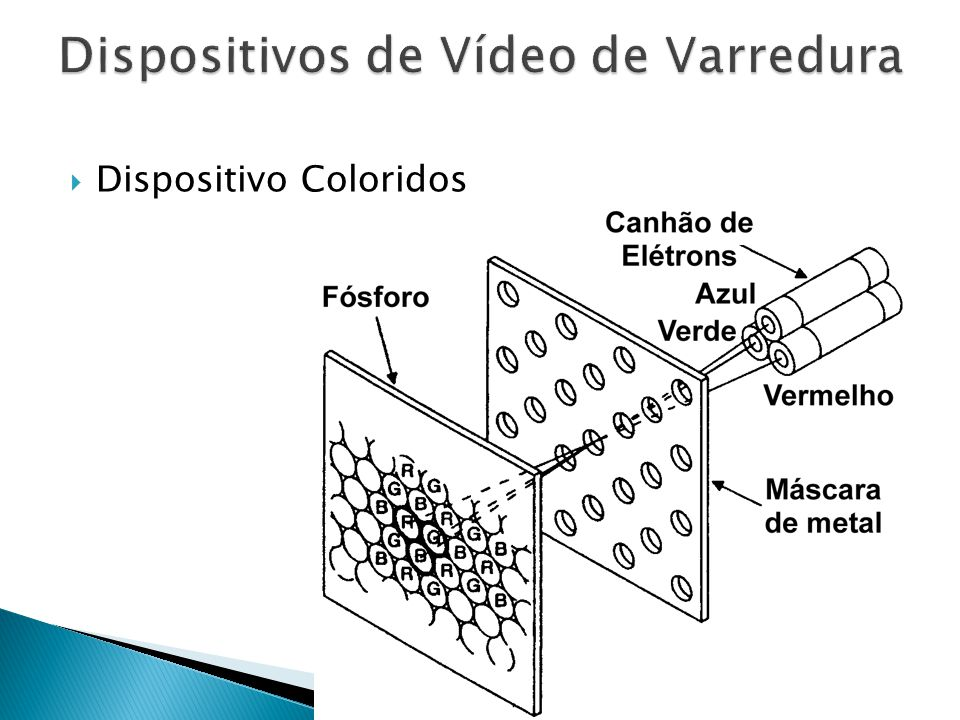 Dispositivos de Vídeo de Varredura
