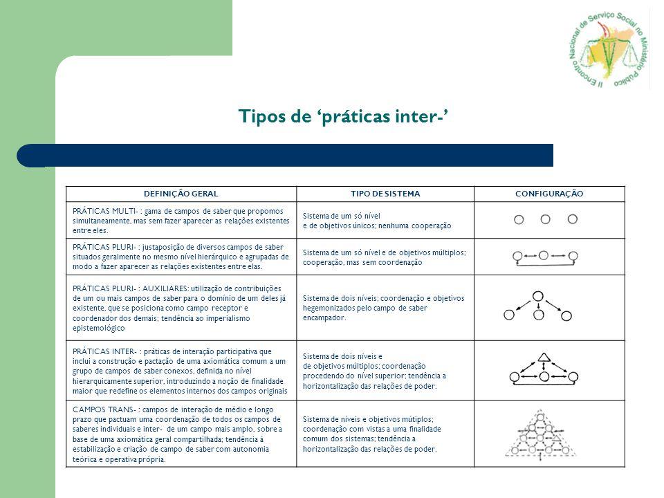 Tipos de 'práticas inter-'