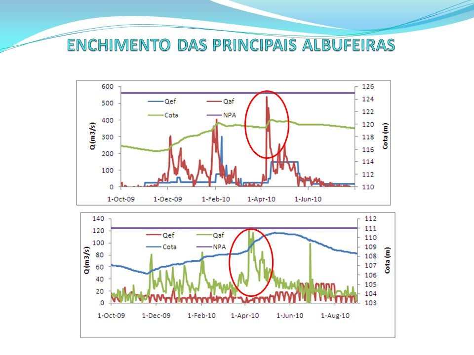 ENCHIMENTO DAS PRINCIPAIS ALBUFEIRAS
