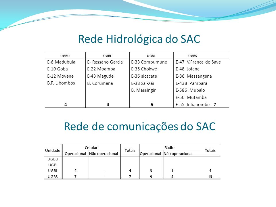 Rede Hidrológica do SAC