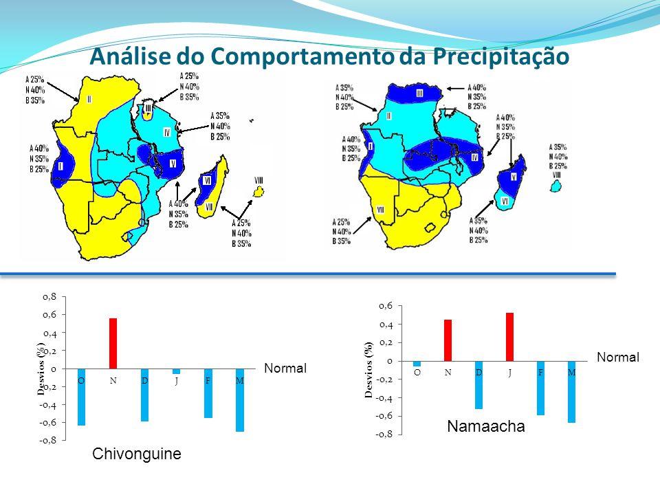 Análise do Comportamento da Precipitação