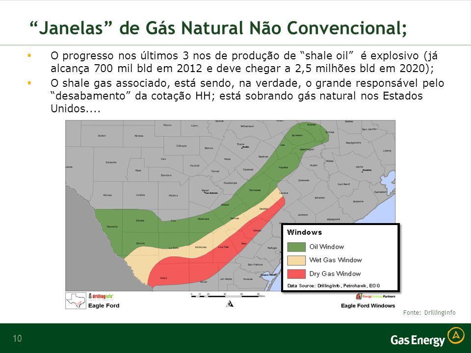 Janelas de Gás Natural Não Convencional;