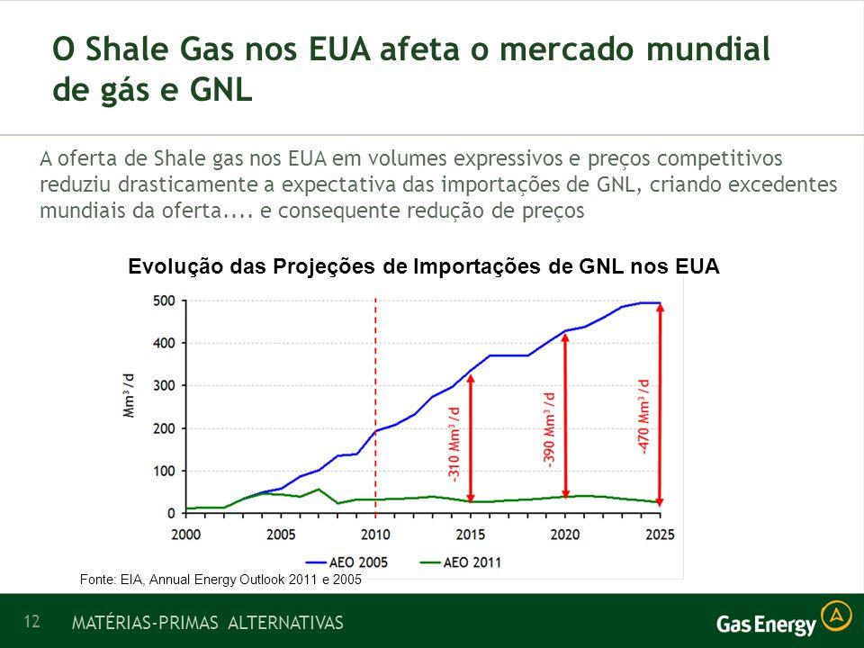 O Shale Gas nos EUA afeta o mercado mundial de gás e GNL