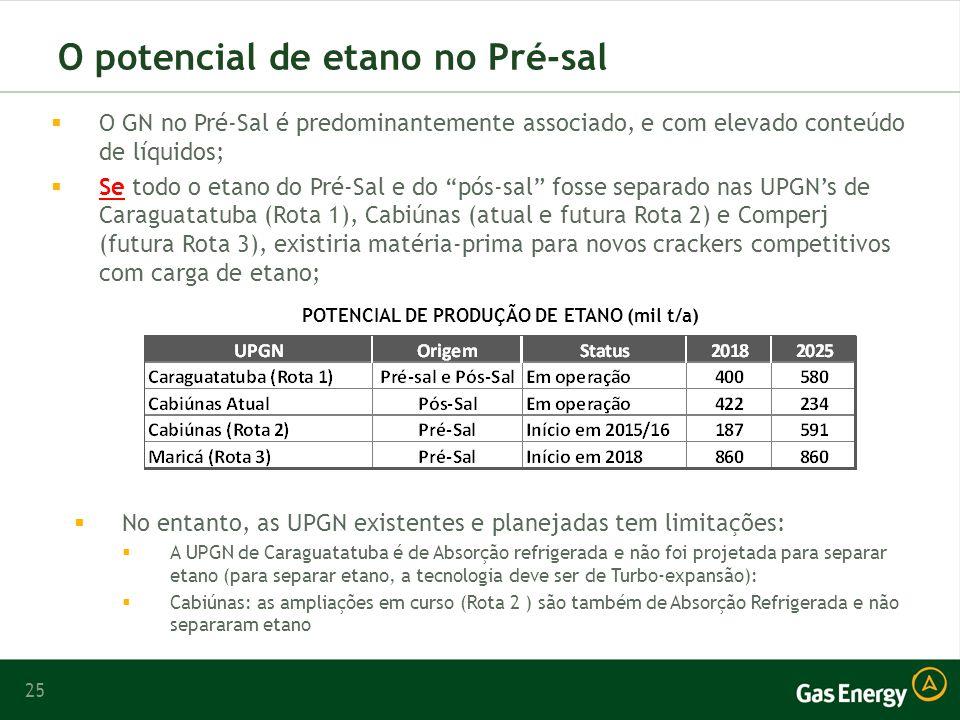 O potencial de etano no Pré-sal