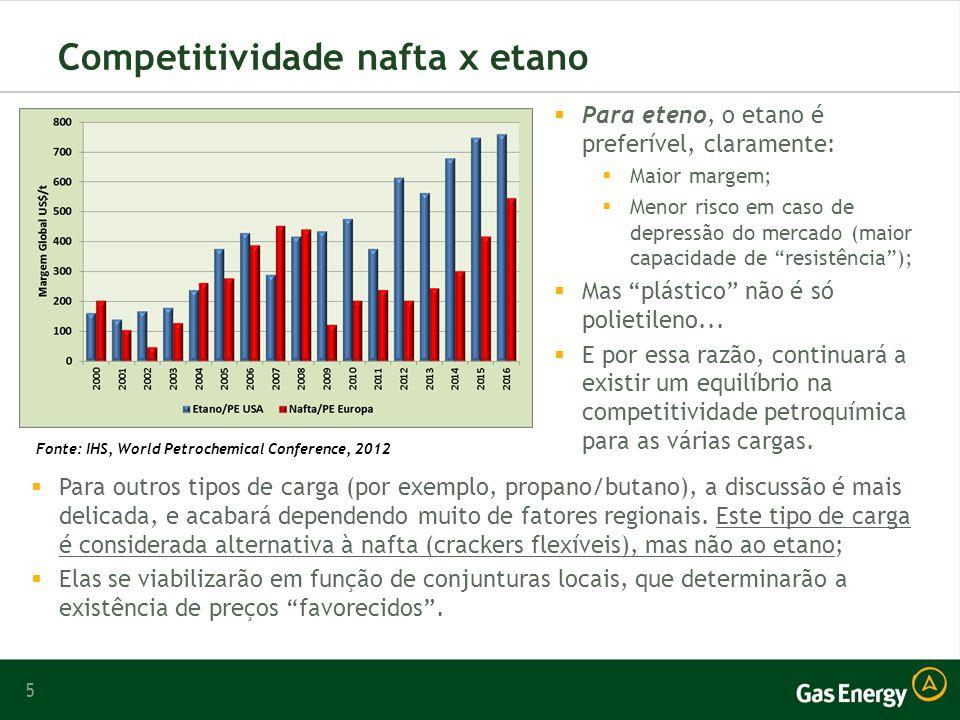 Competitividade nafta x etano