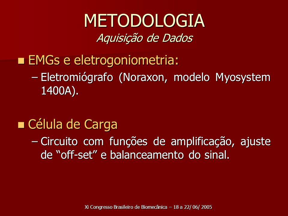 METODOLOGIA Aquisição de Dados