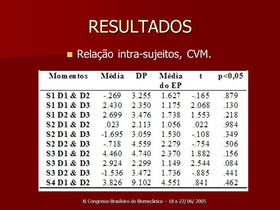 RESULTADOS Relação intra-sujeitos, CVM.