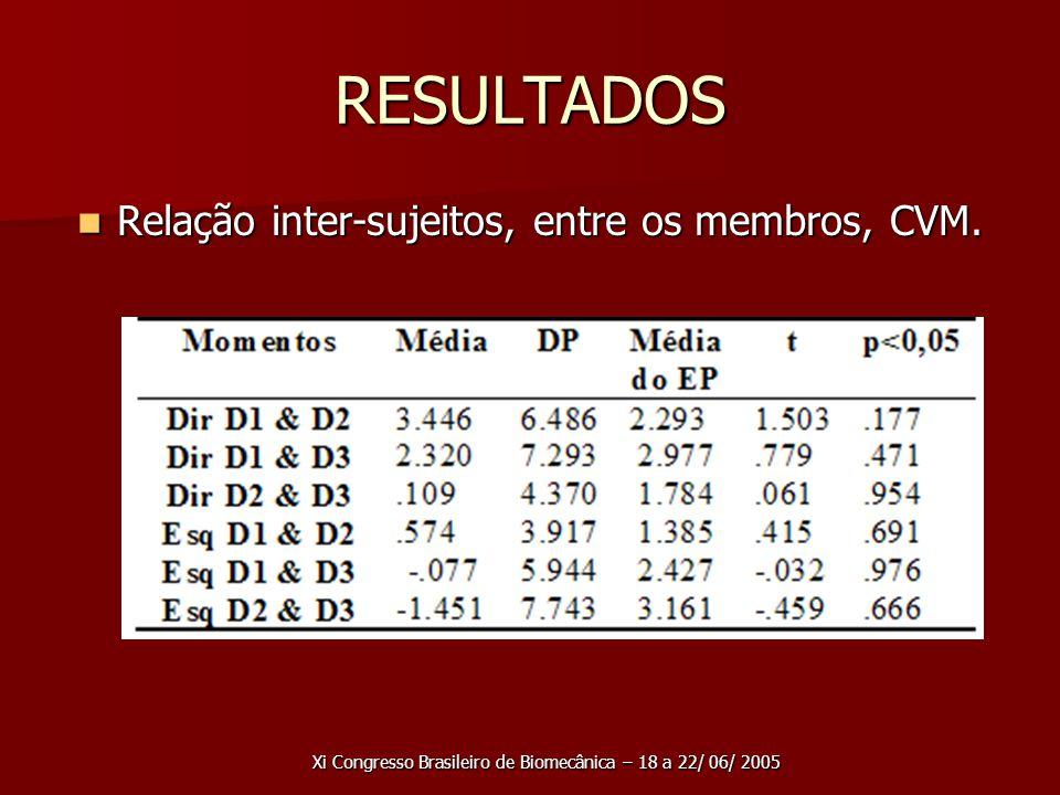 RESULTADOS Relação inter-sujeitos, entre os membros, CVM.
