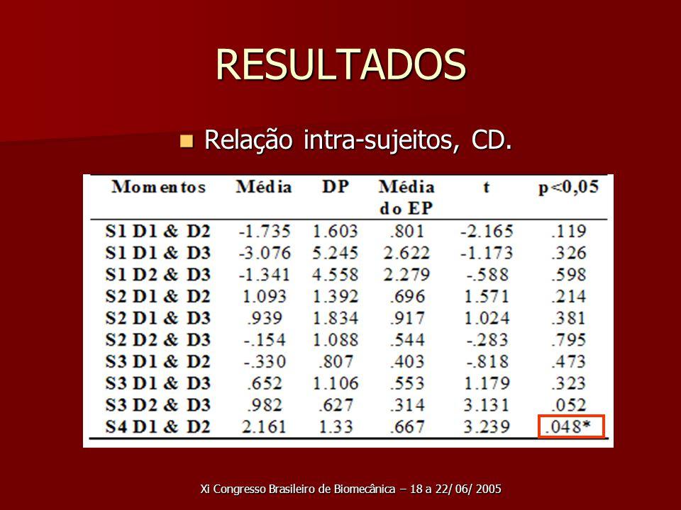 RESULTADOS Relação intra-sujeitos, CD.