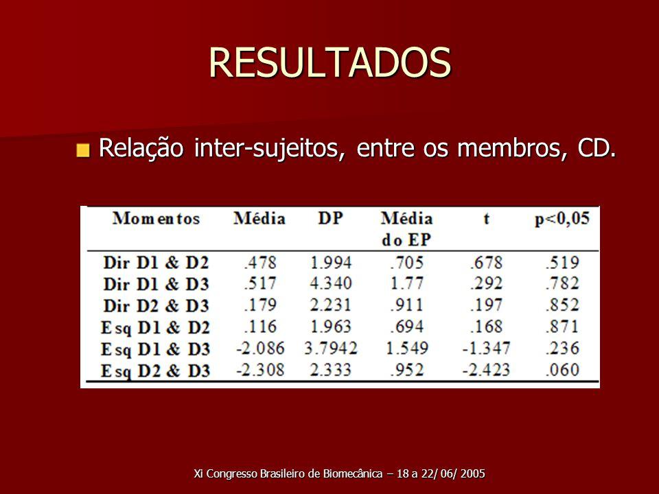 RESULTADOS Relação inter-sujeitos, entre os membros, CD.