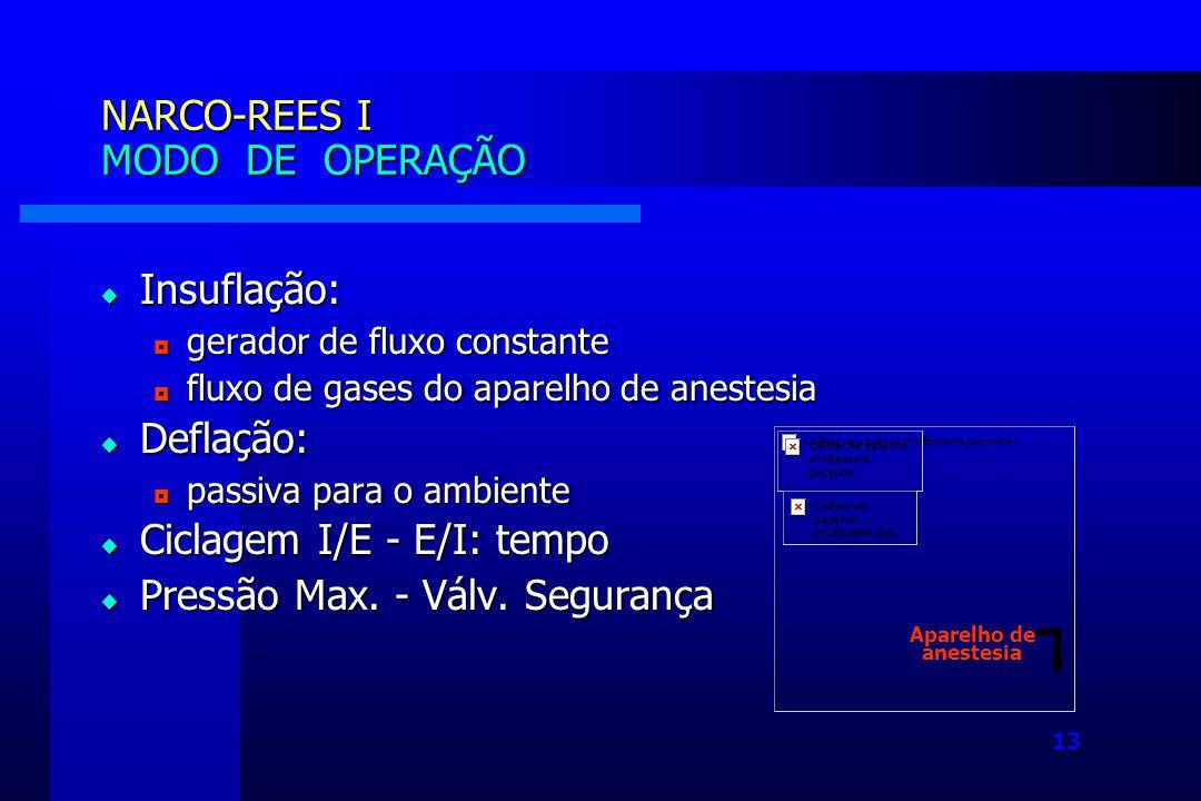 NARCO-REES I MODO DE OPERAÇÃO