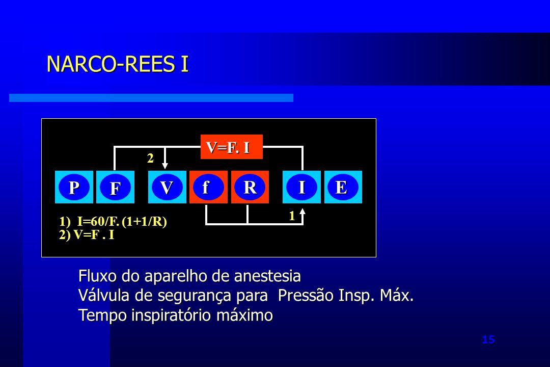 NARCO-REES I P F V f R I E V=F. I Fluxo do aparelho de anestesia