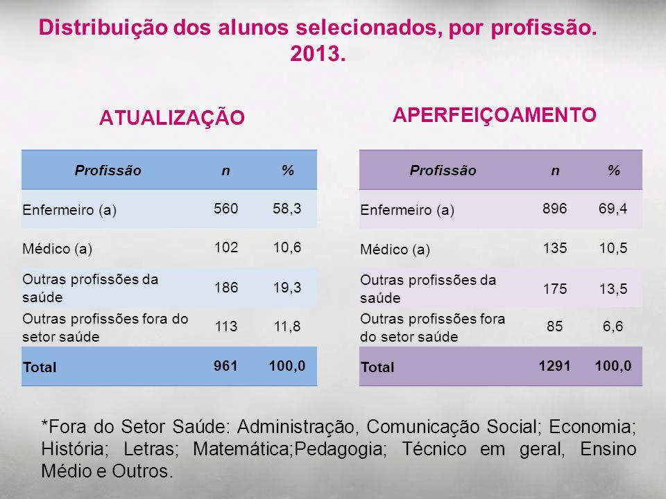 Distribuição dos alunos selecionados, por profissão. 2013.
