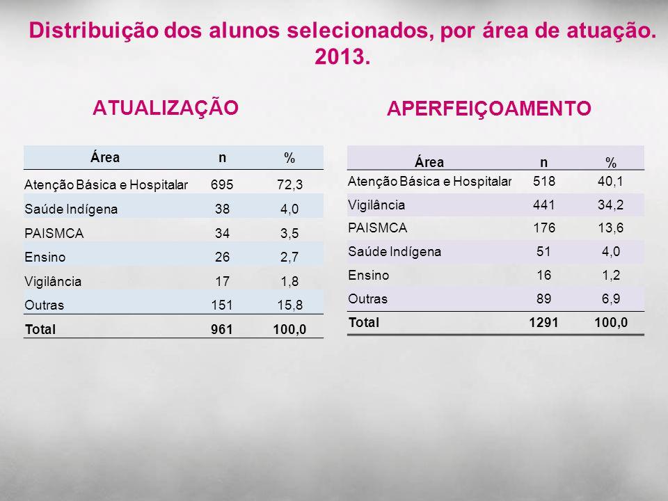 Distribuição dos alunos selecionados, por área de atuação. 2013.