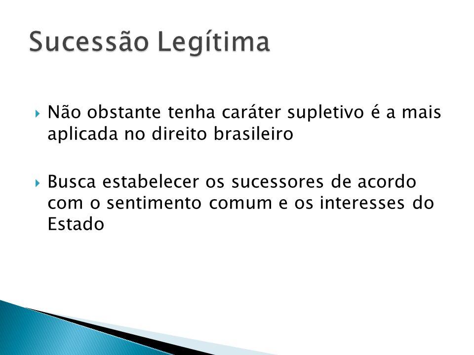 Sucessão Legítima Não obstante tenha caráter supletivo é a mais aplicada no direito brasileiro.