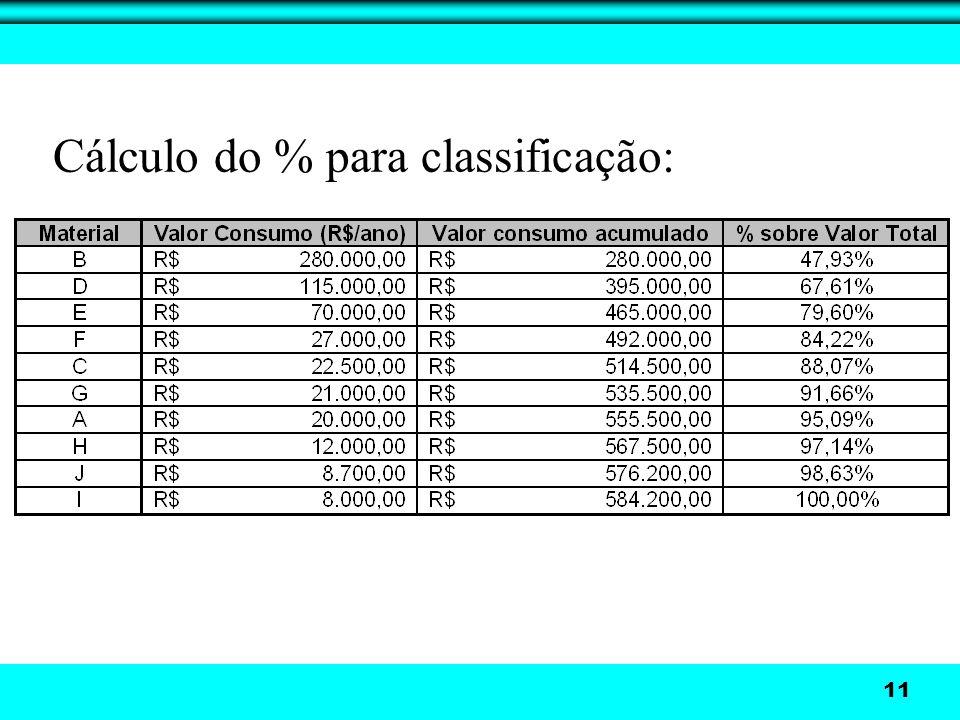 Cálculo do % para classificação: