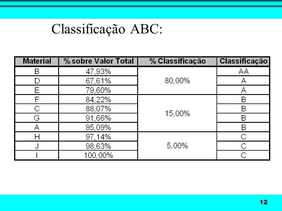 Classificação ABC: